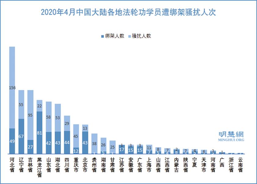 四月至少1178名法輪功學員遭綁架騷擾
