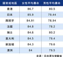 再次取代日本 香港人全球最長壽