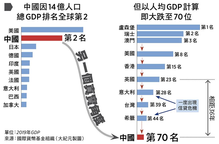中國因14億人口總GDP排名全球第二,但以人均GDP計算即大跌至70位。來源:國際貨幣基金組織(大紀元製圖)