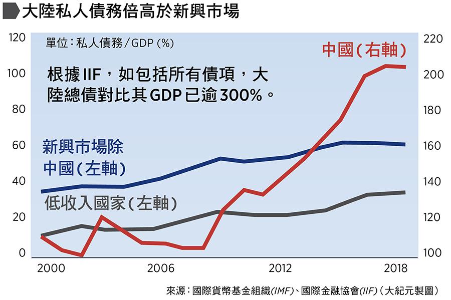 大陸私人債務倍高於新興市場。來源:國際貨幣基金組織(IMF)、國際金融協會(IIF)(大紀元製圖)