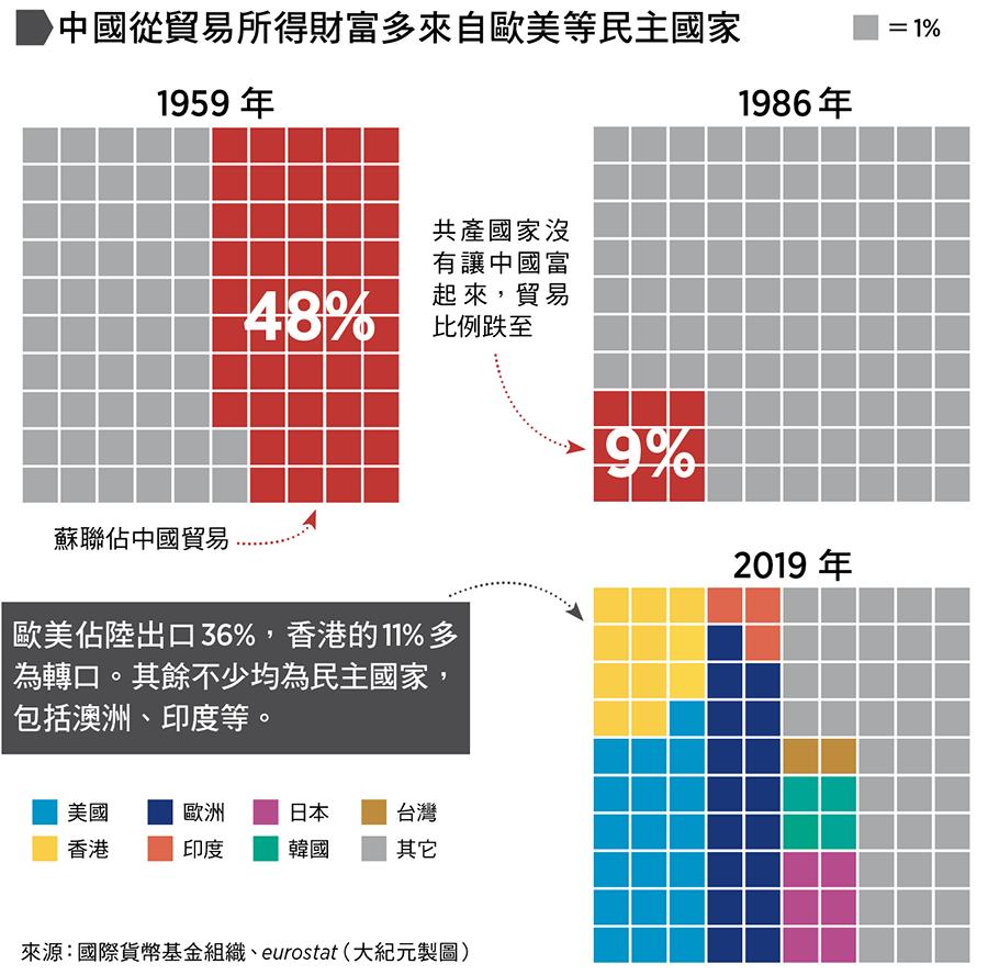 中國從貿易所得財富多來自歐美等民主國:2019年,歐美佔陸出口36%,香港的11%多為轉口。其餘不少均為民主國家,包括澳洲、印度等。來源:國際貨幣基金組織、eurostat(大紀元製圖)