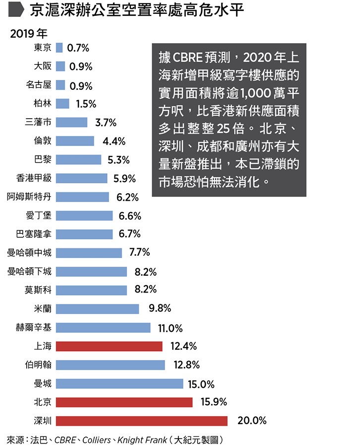 京滬深辦公室空置率處高危水平:據CBRE預測,2020年上海新增甲級寫字樓供應的實用面積將逾1,000萬平方呎,比香港新供應面積多出整整25倍。北京、深圳、成都和廣州亦有大量新盤推出,本已滯鎖的市場恐怕無法消化。 來源:CBRE、Colliers、Knight Frank、法巴(大紀元製圖)