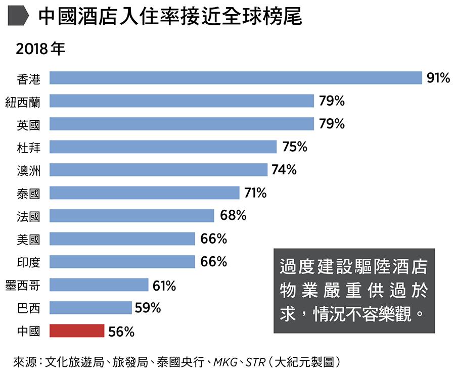 中國酒店入住率接近全球榜尾:大陸過度建設驅陸酒店物業嚴重供過於求,情況不容樂觀。來源:文化旅遊局、旅發局、泰國央行、MKG、STR(大紀元製圖)