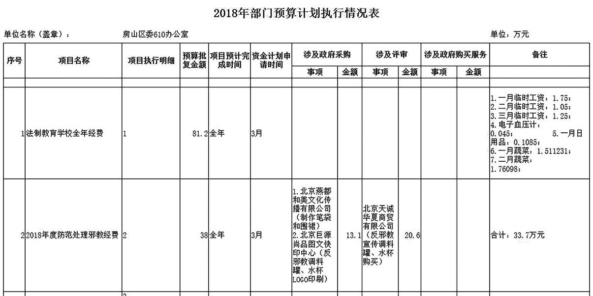 《大紀元》此前獲得的北京房山區政法委《2018 年項目執行情況表》。(大紀元)