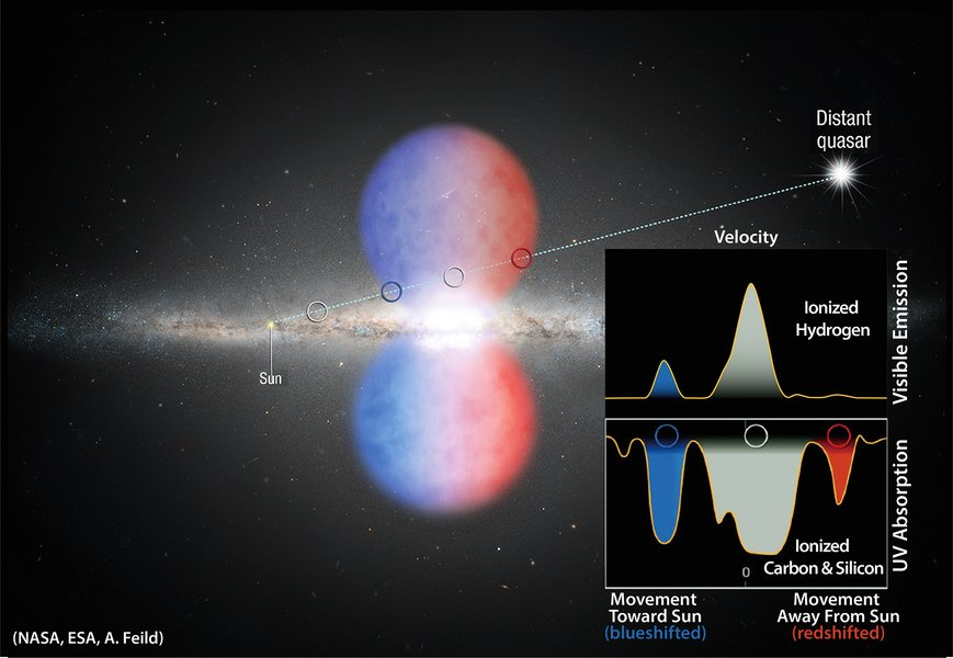 銀河系五萬光年巨泡來源漸浮現