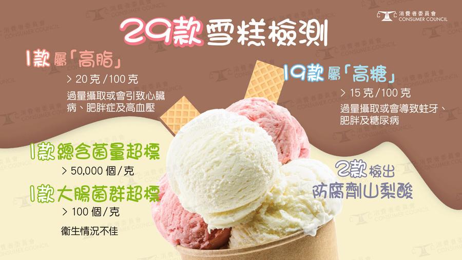消委會雪糕檢測:六成半高糖  KFC新地阿波羅雪糕含菌均超標