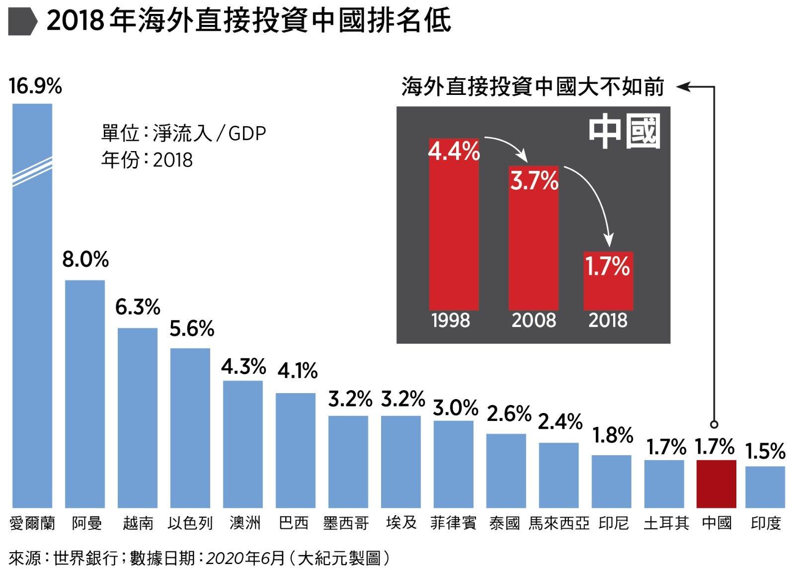 海外直接投資中國大不如前。來源:世界銀行(大紀元製圖)