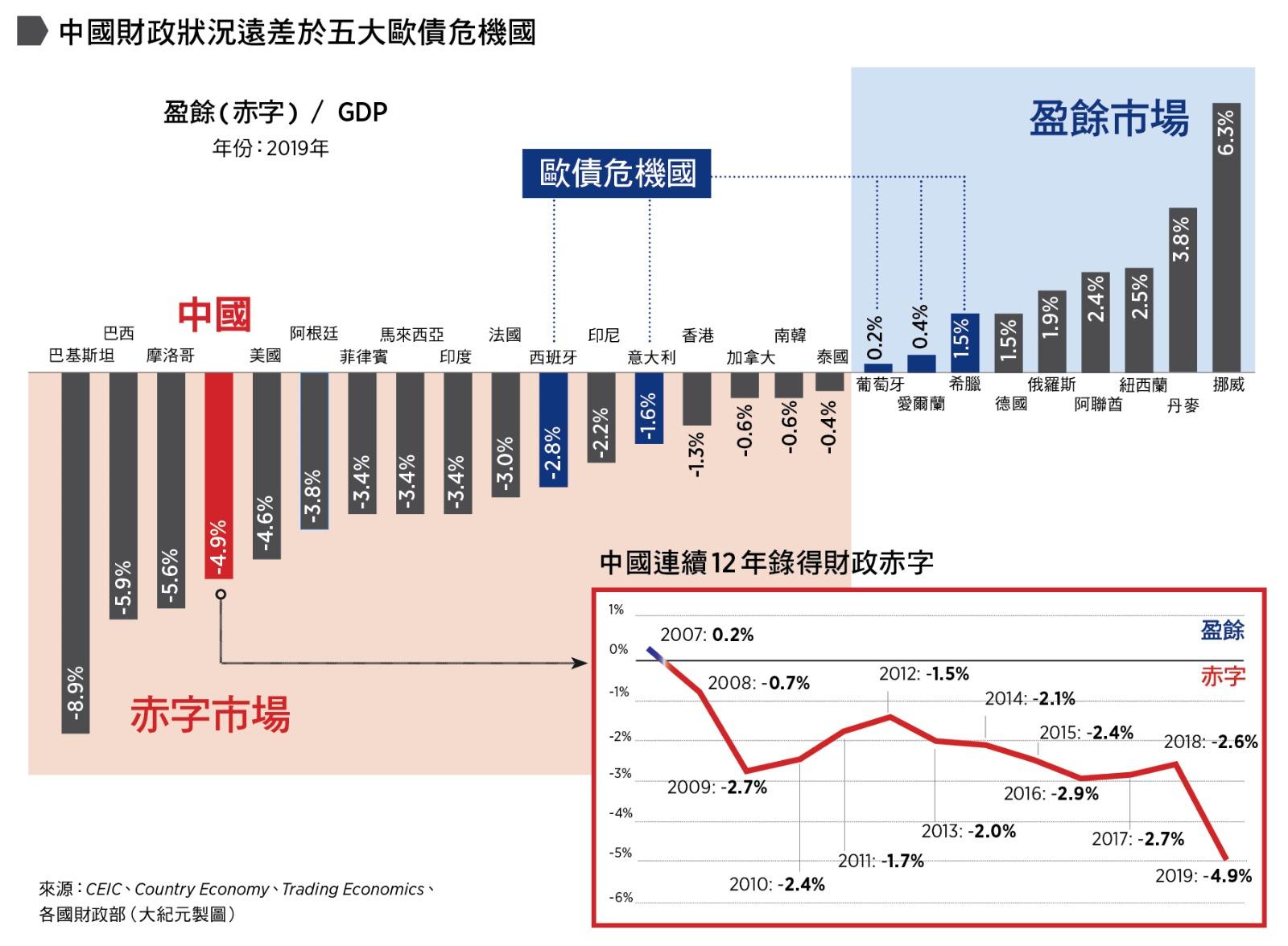 中國連續12年錄得財政赤字,財政狀況遠差於五大歐債危機國。來源:CEIC、Country Economy、Trading Economics、各國財政部(大紀元製圖)