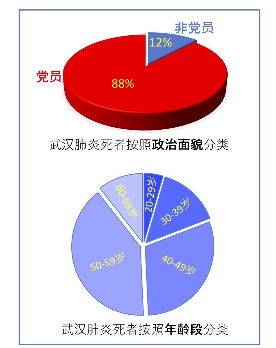 中共病毒以中共黨員為標靶。圖為中共某單位內部統計的2月份死亡名單(上圖:按照政治面貌分類;下圖:按照年齡段分類)。(明慧網)