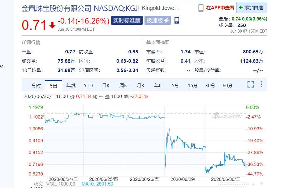 在假黃金質押案曝光後,金凰珠寶在納斯達克的股價,由原來的1美元左右,6月30日跌至0.71美元。(新浪財經截圖)