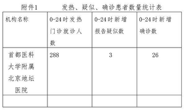 北京市地壇醫院6月17日上報的《發熱門診統計》顯示, 當天新增確診26人。(大紀元)