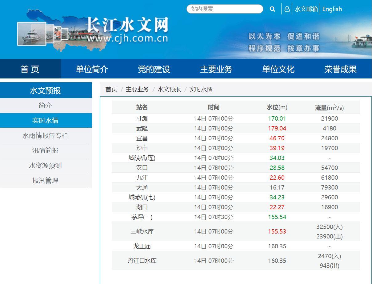 7月14日晚9時,長江水文網實時水情數據,三峽水庫入庫量又不顯示了。(網頁截圖)