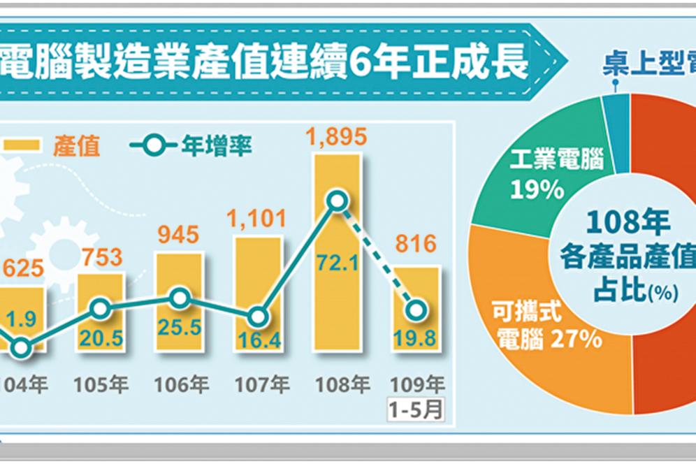 2019年電腦製造業產品中以伺服器表現最亮眼,產值942億元,創下歷史新高。(經濟部統計處提供)