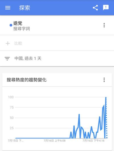 中國範圍內的搜索趨勢。(Google Trends網頁截圖)
