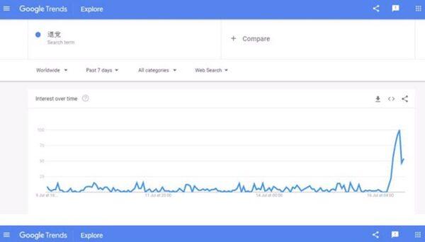過去7天的全球搜索趨勢。(外國網友上傳的Google Trends網頁截圖)