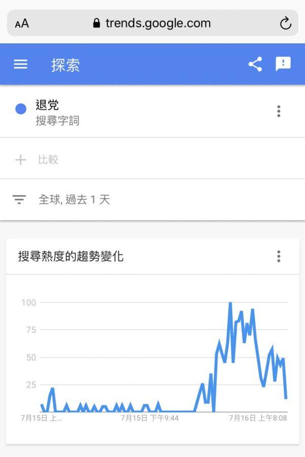 過去1天的全球搜索趨勢。(Google Trends網頁截圖)