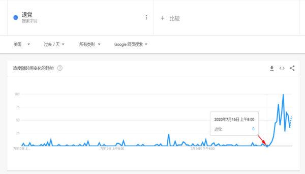 美國範圍內的搜索趨勢。(Google Trends網頁截圖)