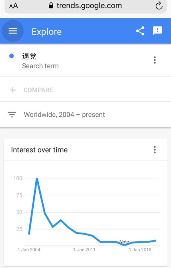 2004年至今的搜索趨勢。(Google Trends網頁截圖)