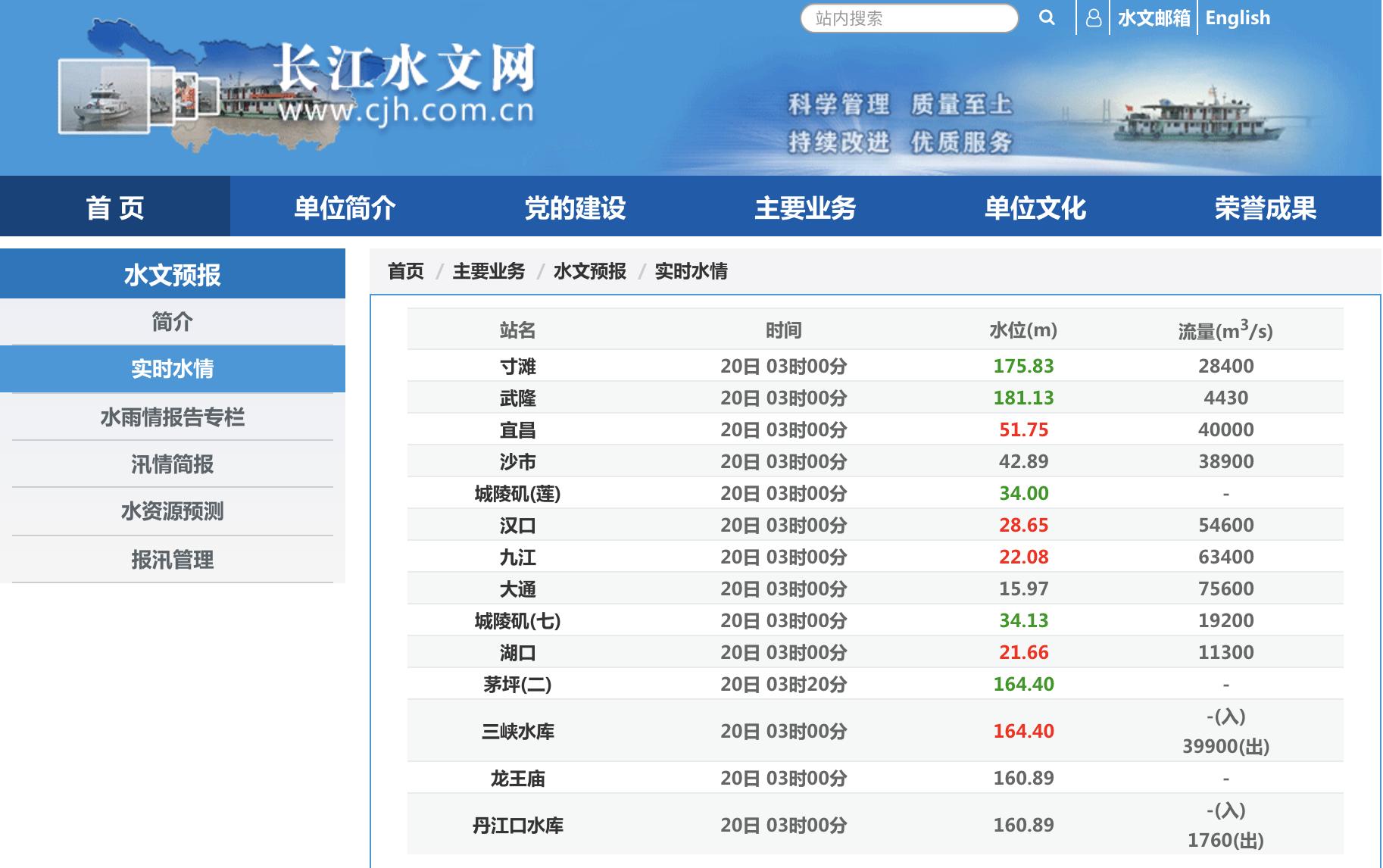 長江流域各水段的7月20日凌晨3時實時情況。(網絡截圖)