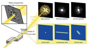 X射線激光直徑只有幾納米