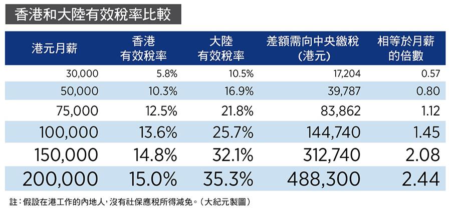 香港和大陸有效稅率比較(大紀元製圖)