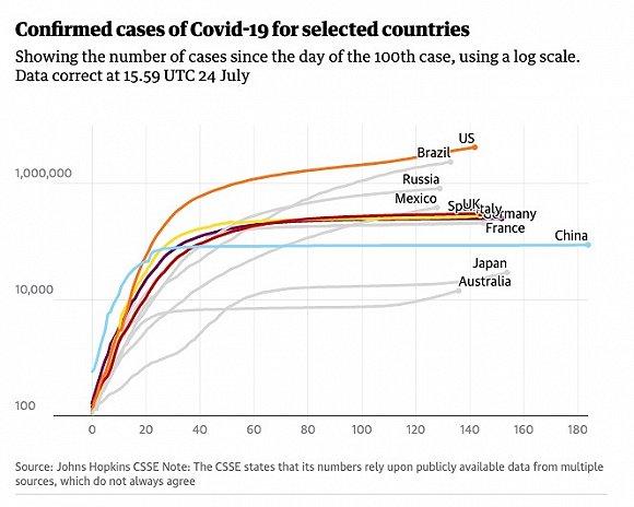 部份國家確診病例曲線。圖片來源:《衛報》