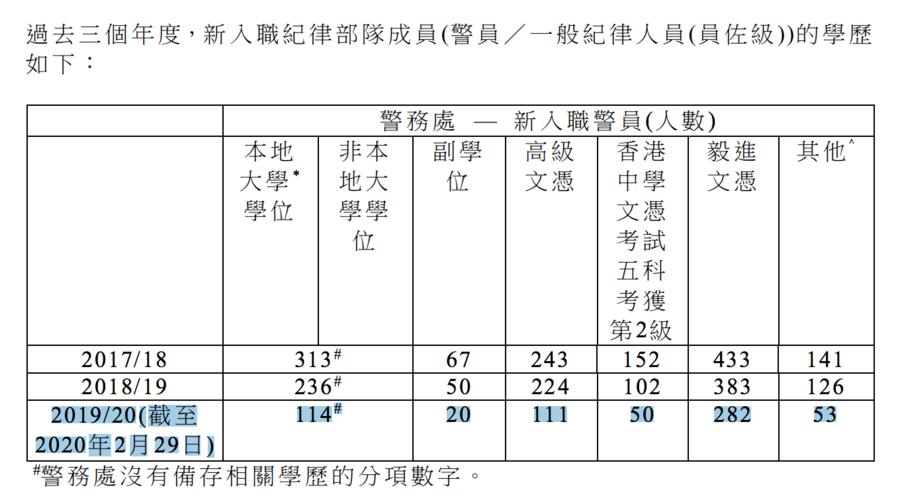 香港警察形象惡劣 新入職人數驟減一半 海外招聘廣告灰溜溜下架