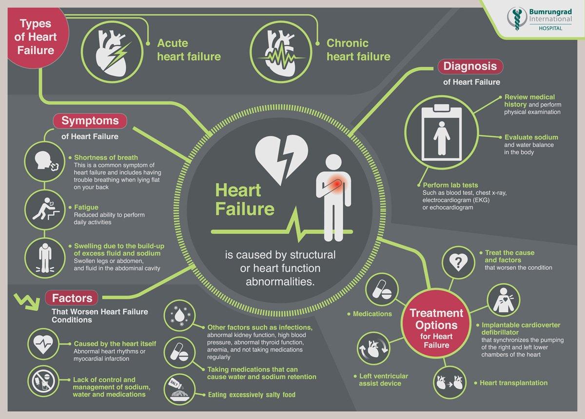 康民醫院給心臟衰竭患者的有關英文圖示中,有心臟移植的選項(見右下角)。(康民醫院官網)