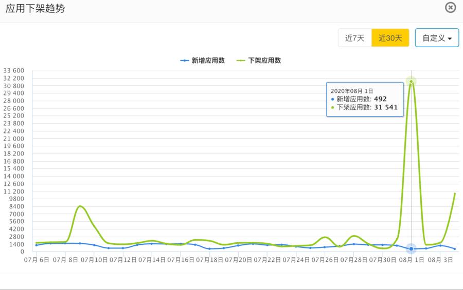蘋果一天內下架超三萬款中國區應用