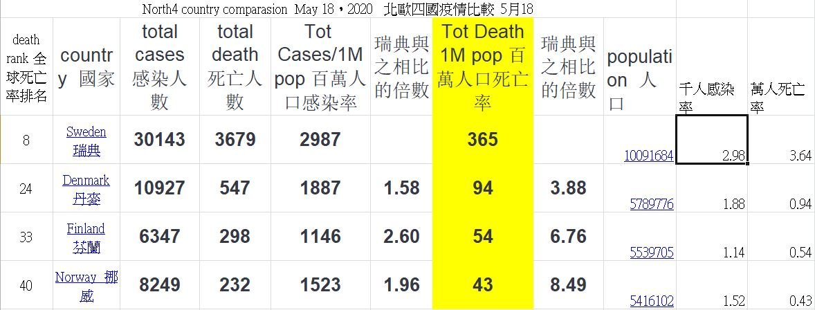 North4 country comparasion  May 18,2020   北歐四國疫情比較  5月18 (作者提供)