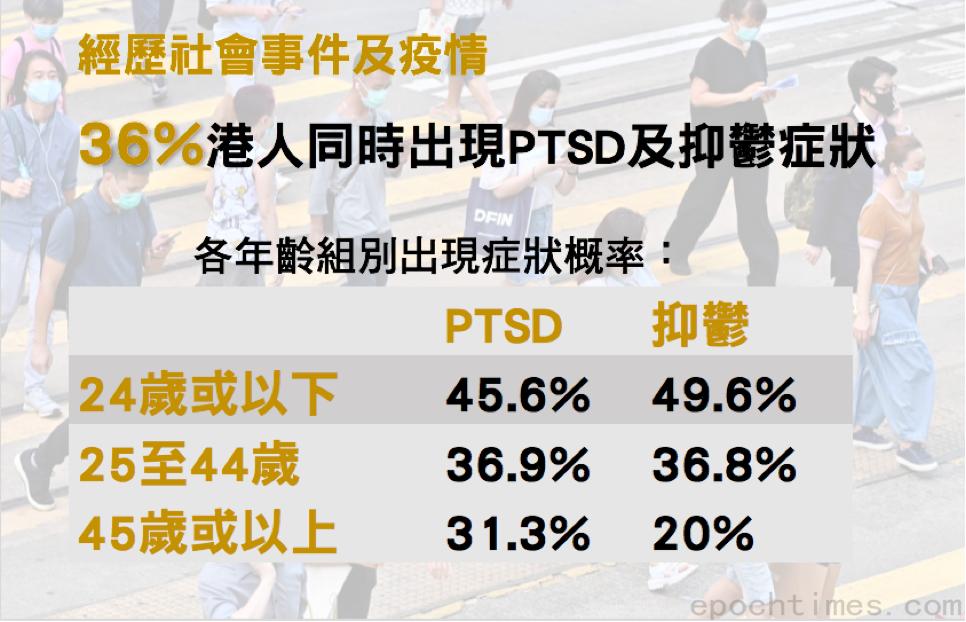 港大調查發現,36%港人同時出現創傷後壓力症(PTSD)及抑鬱症,24歲或以下年輕人情況最嚴重。(大紀元製圖)
