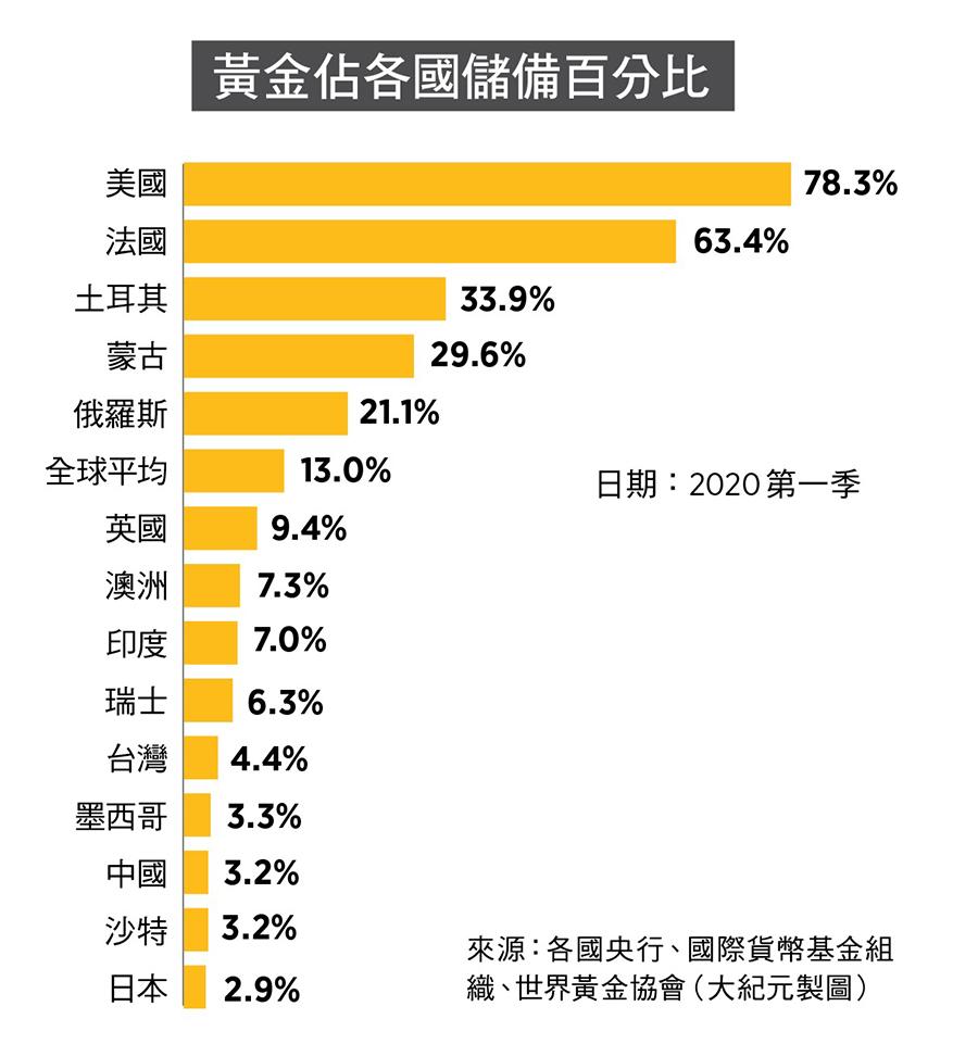 黃金佔各國儲備百分比。來源:各國央行、國際貨幣基金組織、世界黃金協會(大紀元製圖)
