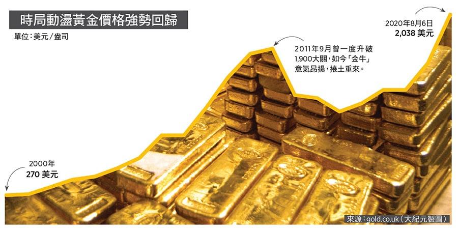 黃金乃「終極避險資產」,本年迄今飆漲30%,價格彈飛至2,016美元/盎司,破 2011年之頂創歷史新高。來源:gold.co.uk(大紀元製圖)