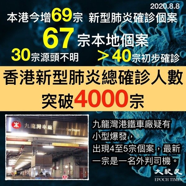 【圖片新聞】本港今增69宗確診 累計突破4千宗 九龍灣港鐵車廠現小型爆發