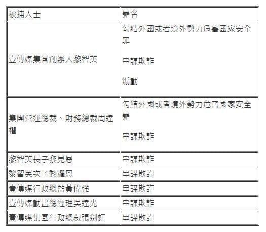 今早(8月10日),黎智英在律師陪同下,於9時45分左右被鎖上手銬押上警車。部份壹傳媒高層亦涉其他罪名被捕,被捕人數至少7人,包括黎智英的次子及壹傳媒行政總裁。(圖片來源:社媒)