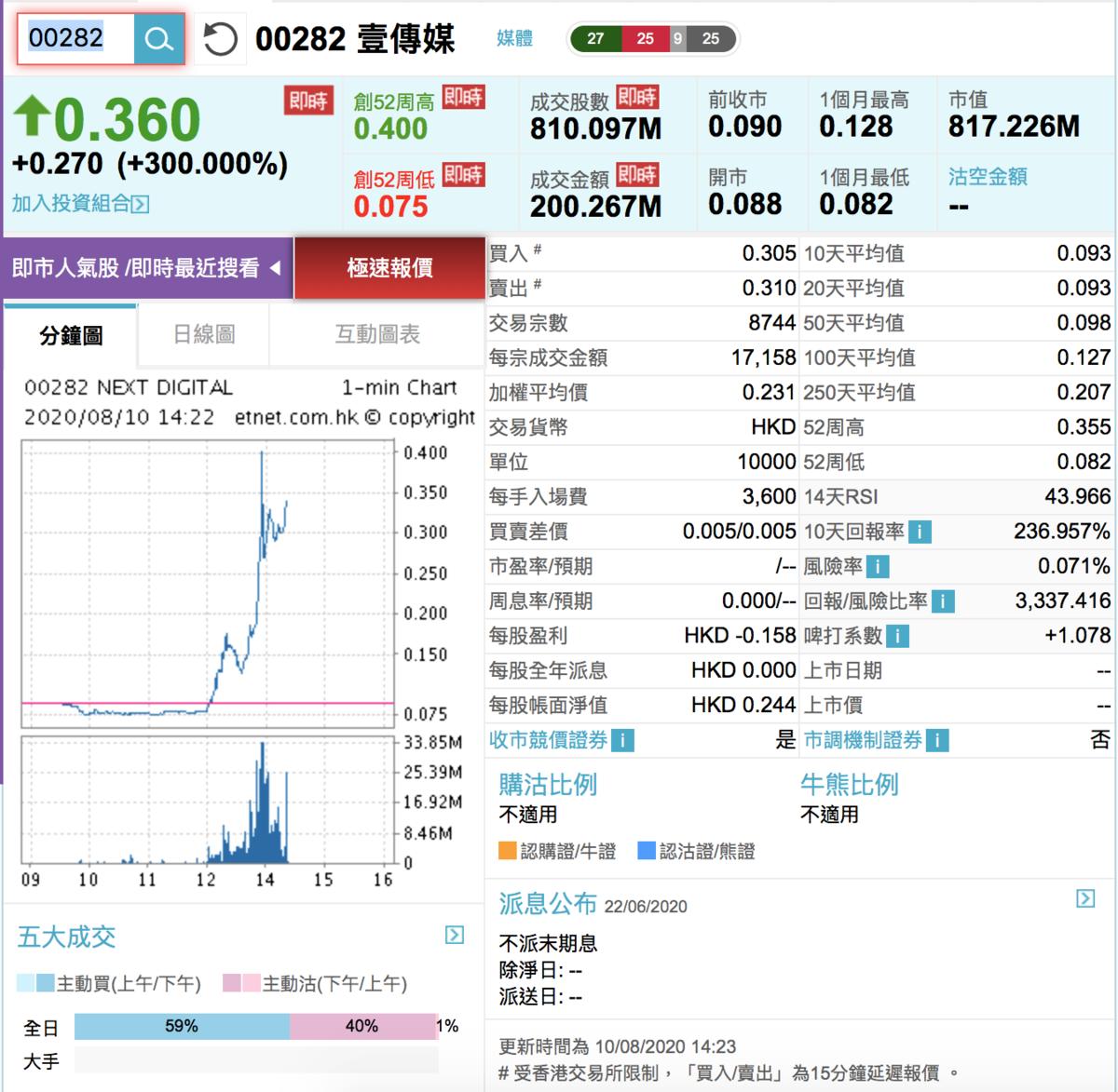 壹傳媒股價一度升3.4倍,成交額超4千萬。(網絡截圖)
