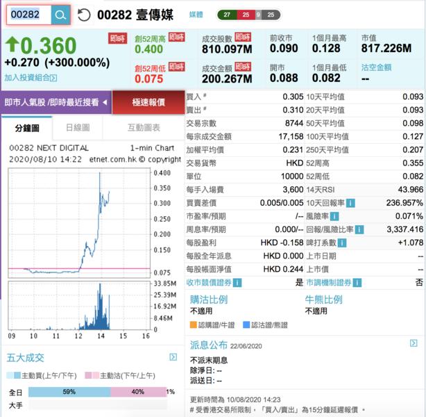愈打愈升 壹傳媒股價升3.4倍 成交3.94億