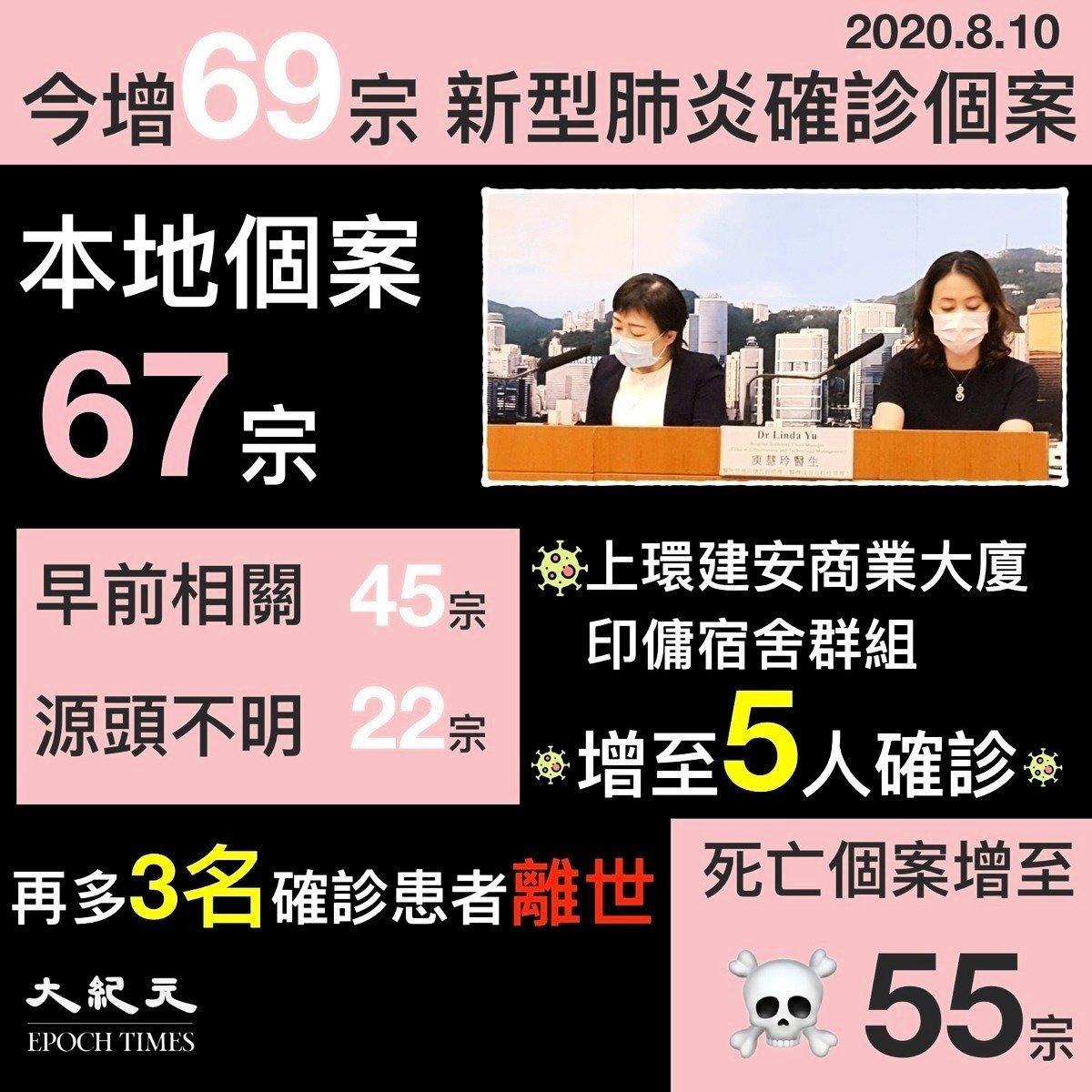 本港今增69宗中共肺炎確診個案,多名印傭確診。(大紀元合成圖)