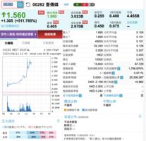 壹傳媒股價升逾3倍 最高1.96元 成交額逾40億