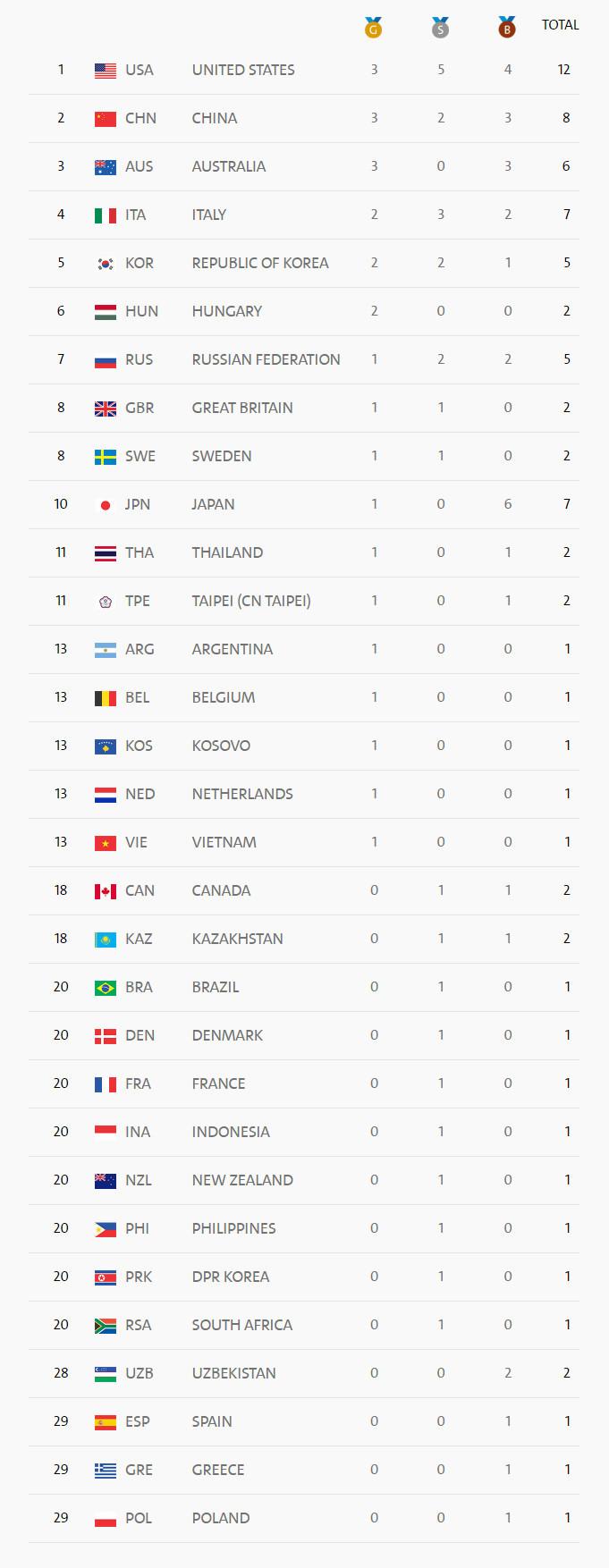 里約奧運8月7日奧運獎牌榜。(Rio 2016 截圖)