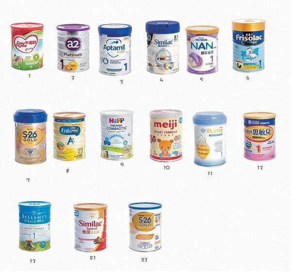消委會檢測15款預先包裝嬰兒配方奶粉,發現全部樣本被驗出污染物氯丙二醇(3-MCPD),9款樣本更檢出致癌性環氧丙醇。(消委會圖片)