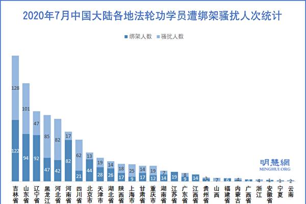 2020年7月中國大陸各地法輪功學員遭綁架騷擾人次統計示意圖。(明慧網)