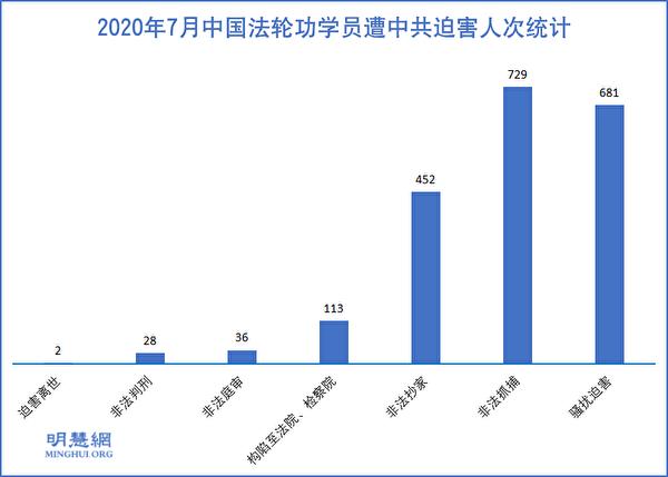 2020年7月中國法輪功學員遭中共迫害人次統計。(明慧網)