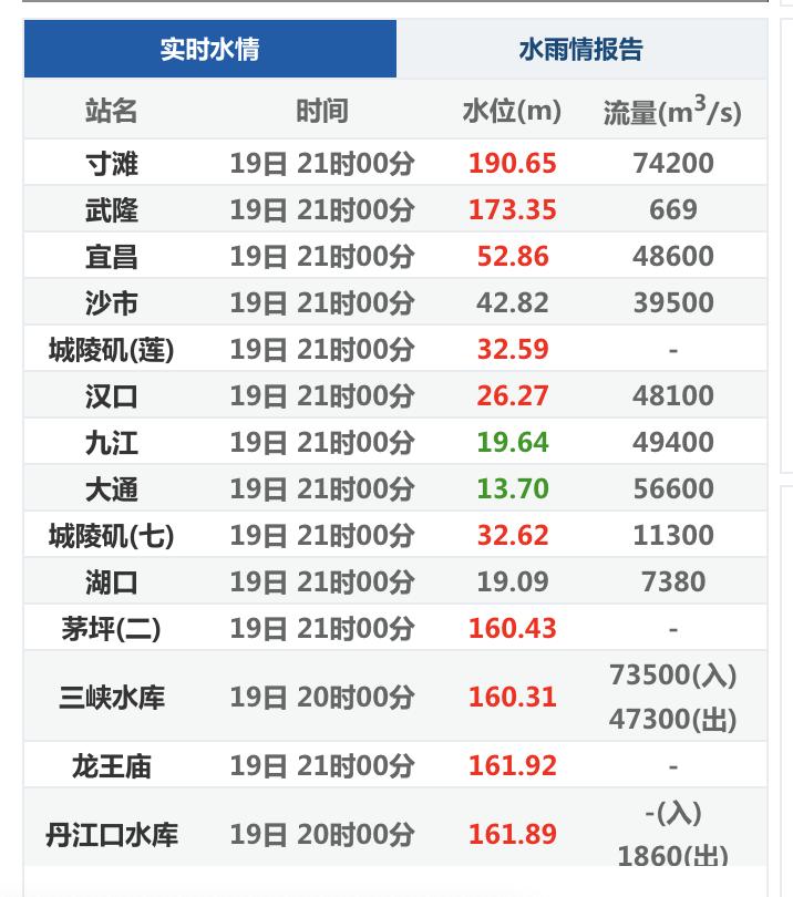 19日晚9時長江水文站實時水情。(網絡截圖)