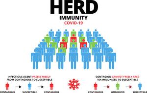 研究:實現群體免疫或早於預期