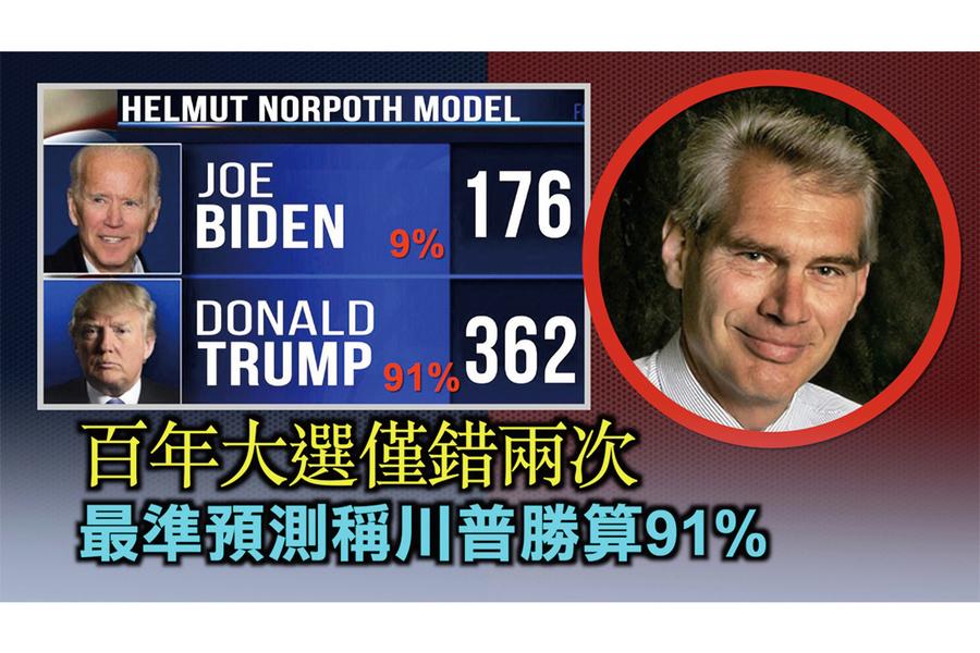 最準預測稱特朗普勝算91%