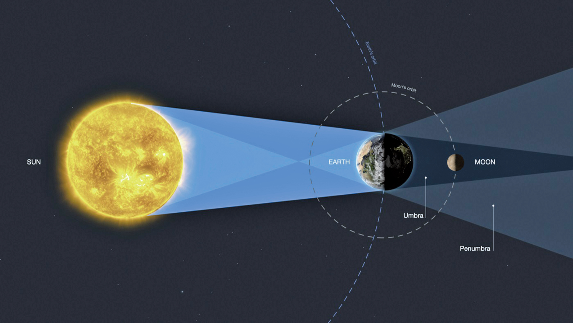 月全食示意圖。(M. Kornmesser /NASA/ESA)