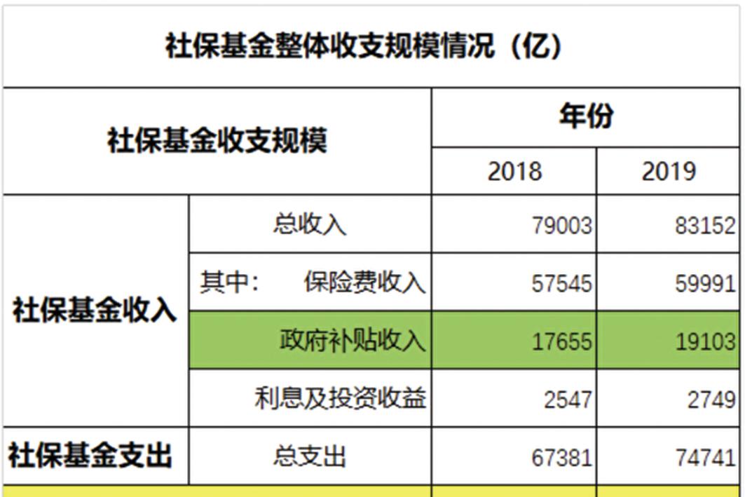 假設維持在2019年缺口水平,且地方無力再補貼,社保基金僅夠維持8年。(圖表來源:老蠻依據中共財政部數據製作)
