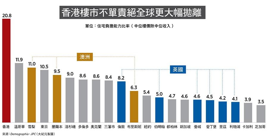 香港樓市不單貴絕全球更大幅拋離;單位為住宅負擔能力比率[中位樓價除中位收入〕。(來源:Demographia、JPC/大紀元製圖)