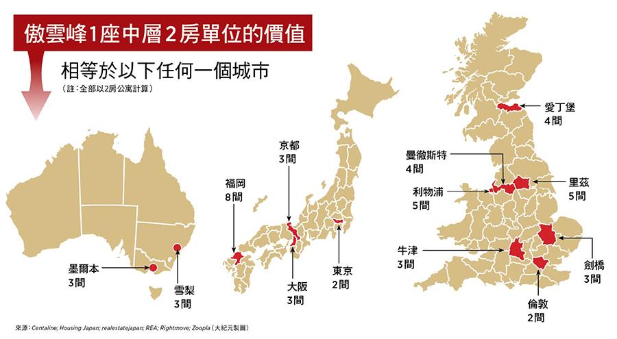 傲雲峰1座中層 2房單位,相等於不同城市房屋的價值。(來源:Centaline; Housing Japan; realestatejapan; REA; Rightmove; Zoopla/大紀元製圖)